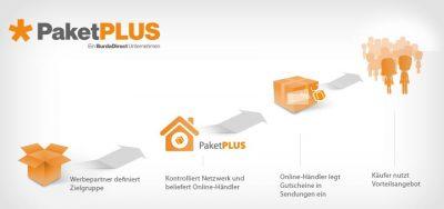 PaketPLUS-mit-Paketbeilagen-Geld-verdienen